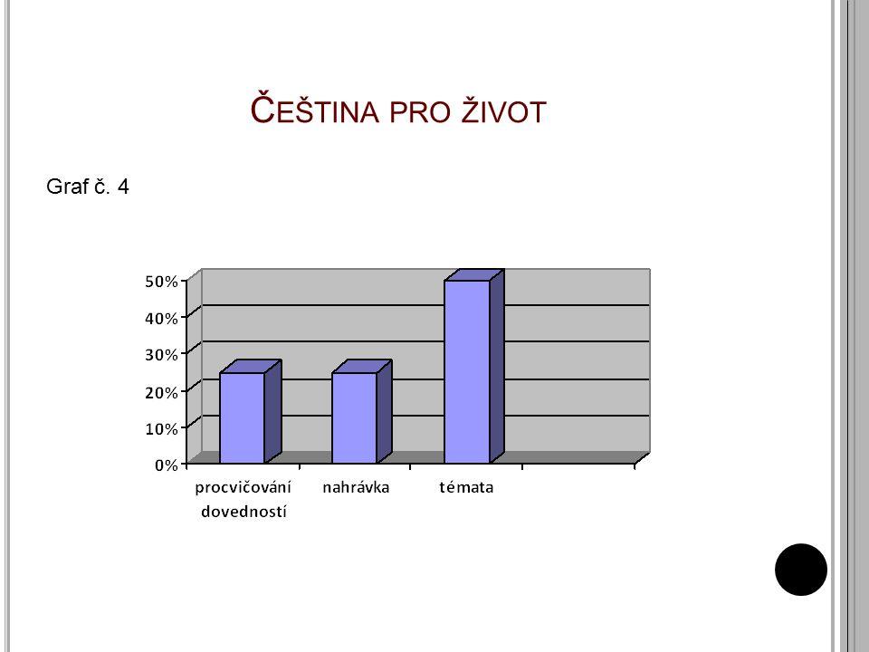 Č EŠTINA PRO ŽIVOT Graf č. 4