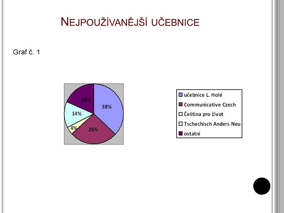 UČEBNICE L. HOLÉ Graf č. 2