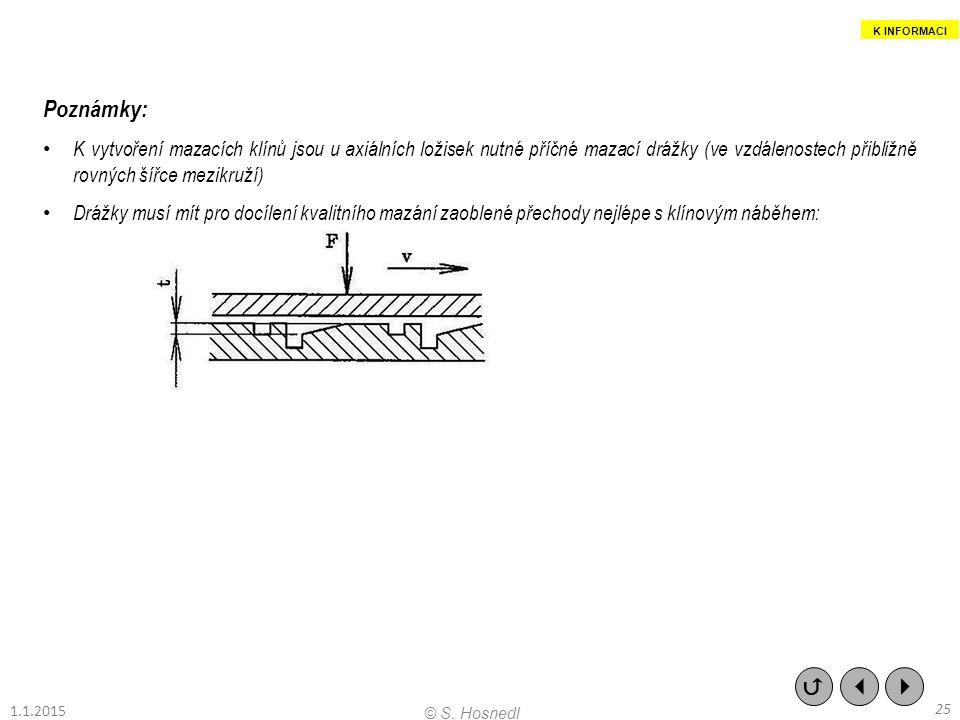 Poznámky: K vytvoření mazacích klínů jsou u axiálních ložisek nutné příčné mazací drážky (ve vzdálenostech přibližně rovných šířce mezikruží) Drážky m