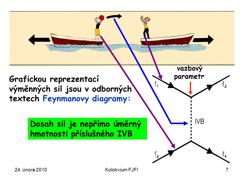24. února 2010Kolokvium FJFI7 Grafickou reprezentací výměnných sil jsou v odborných textech Feynmanovy diagramy: Dosah sil je nepřímo úměrný hmotnosti