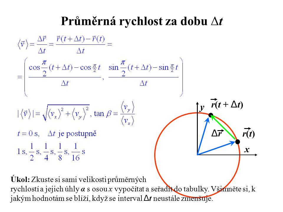 Průměrná rychlost za dobu Δt y x r(t)r(t) r(t + Δ t) ΔrΔr Úkol: Zkuste si sami velikosti průměrných rychlostí a jejich úhly α s osou x vypočítat a seřadit do tabulky.