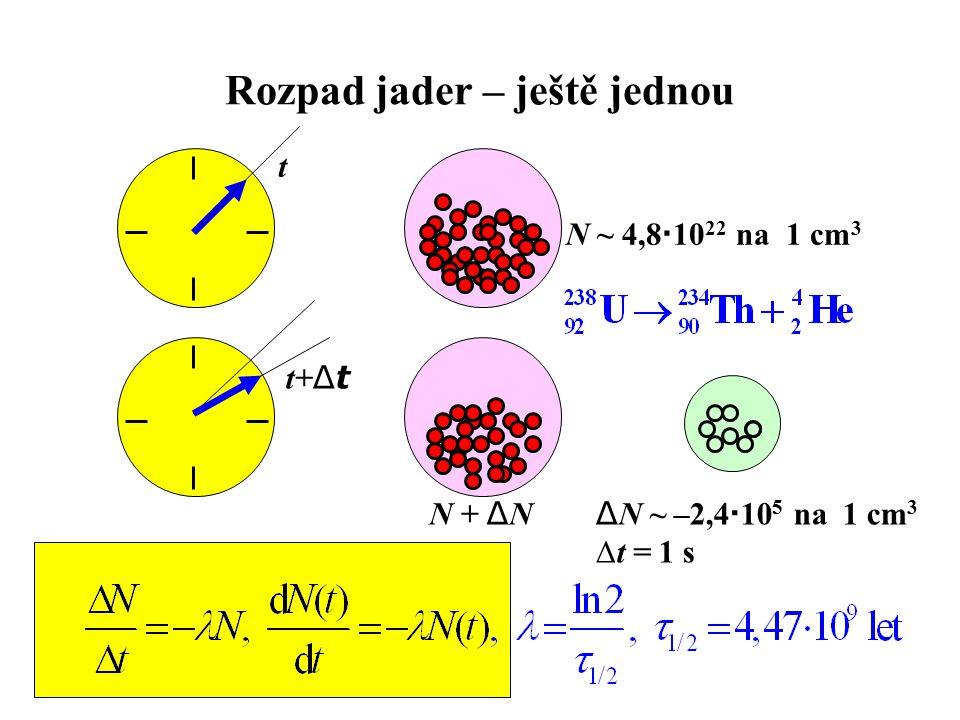 Rozpad jader – ještě jednou t t+ Δt N ~ 4,8  10 22 na 1 cm 3 Δ N ~ –2,4  10 5 na 1 cm 3 Δt = 1 s N + Δ N