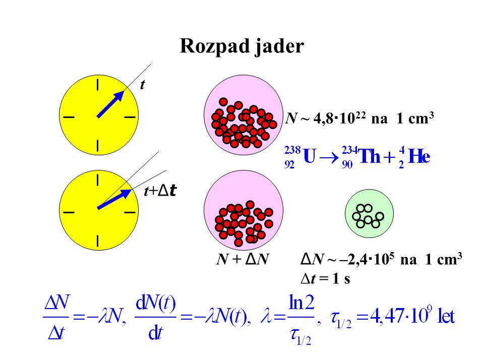 Rozpad jader t t+ Δt N ~ 4,8  10 22 na 1 cm 3 Δ N ~ –2,4  10 5 na 1 cm 3 Δt = 1 s N + Δ N
