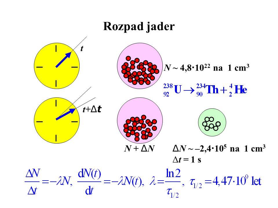Absorpce záření ΔxΔx x x + Δx I I + Δ I