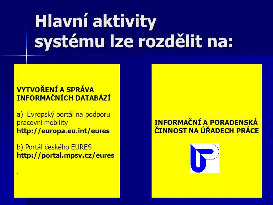 Hlavní aktivity systému lze rozdělit na: VYTVOŘENÍ A SPRÁVA INFORMAČNÍCH DATABÁZÍ a)Evropský portál na podporu pracovní mobility http://europa.eu.int/eures b) Portál českého EURES http://portal.mpsv.cz/eures.