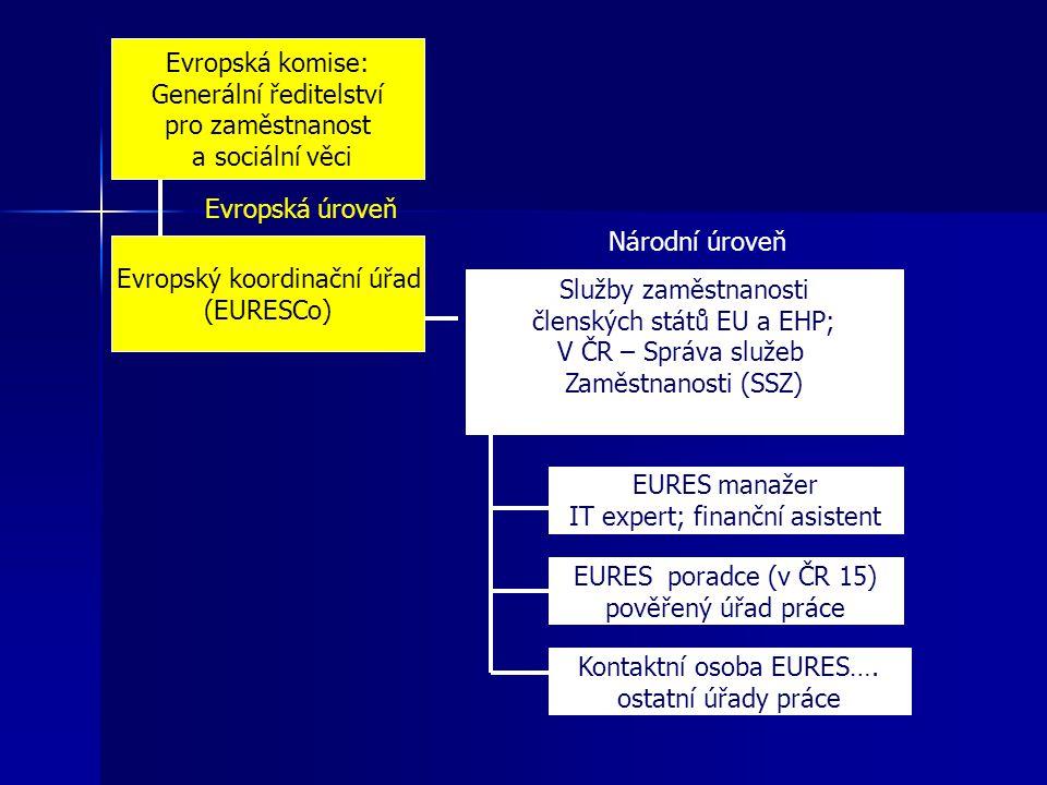 Evropská komise: Generální ředitelství pro zaměstnanost a sociální věci Evropský koordinační úřad (EURESCo) Služby zaměstnanosti členských států EU a EHP; V ČR – Správa služeb Zaměstnanosti (SSZ) EURES manažer IT expert; finanční asistent EURES poradce (v ČR 15) pověřený úřad práce Kontaktní osoba EURES….