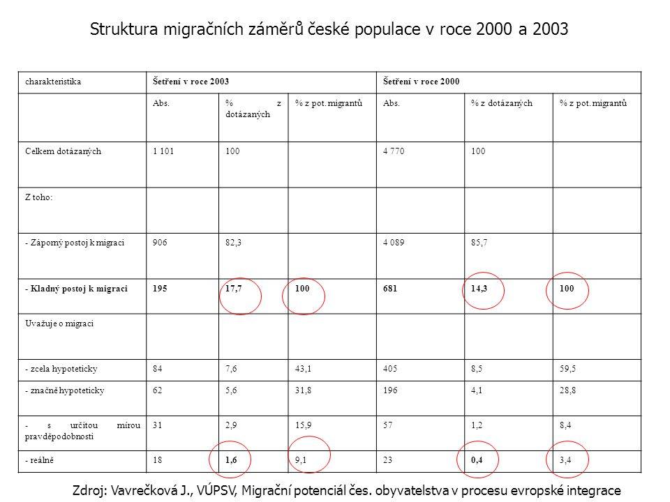 charakteristikaŠetření v roce 2003Šetření v roce 2000 Abs.% z dotázaných % z pot.