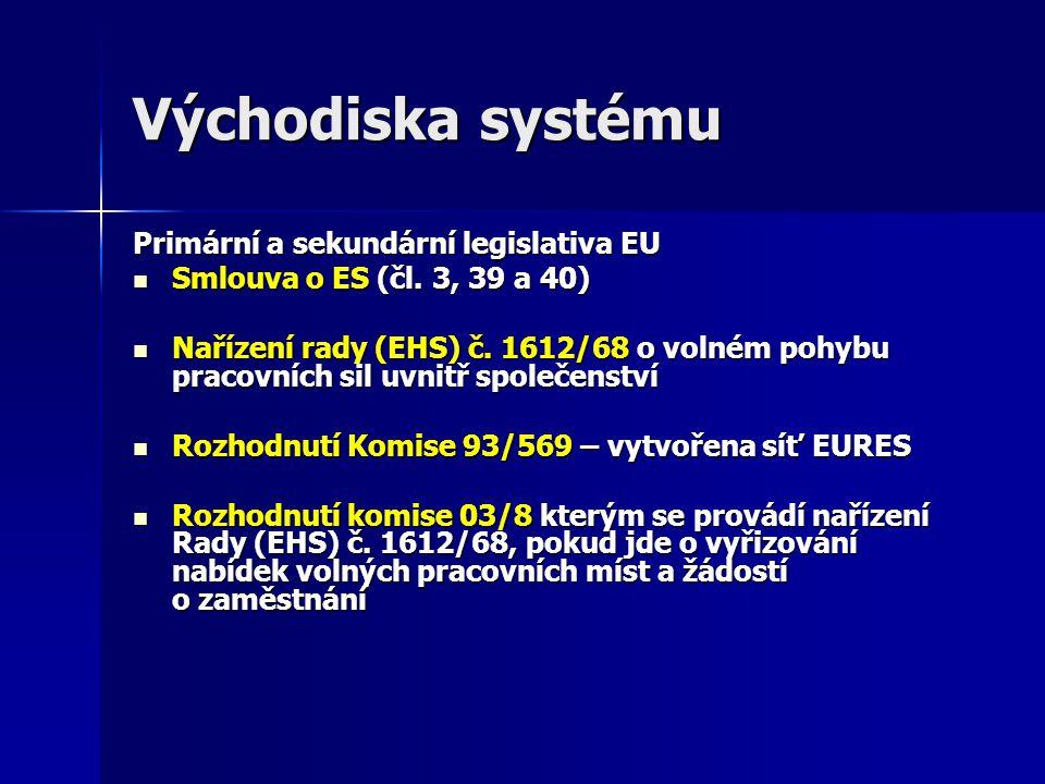 Východiska systému Primární a sekundární legislativa EU Smlouva o ES (čl.