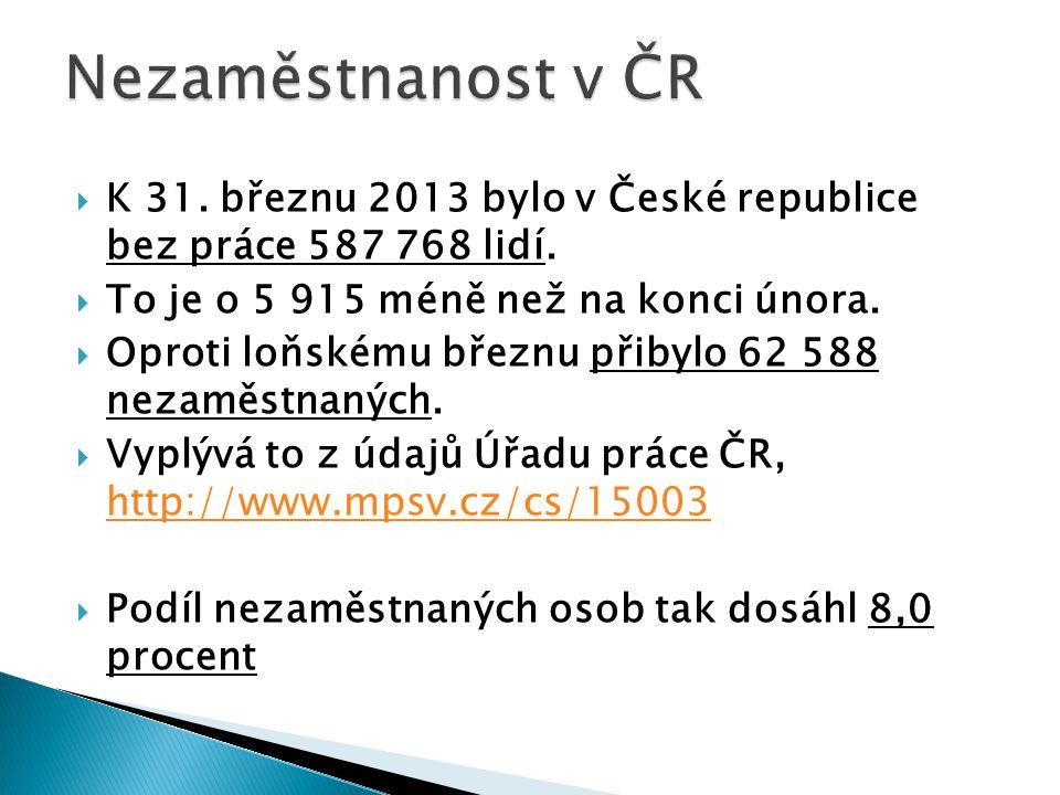  K 31. březnu 2013 bylo v České republice bez práce 587 768 lidí.