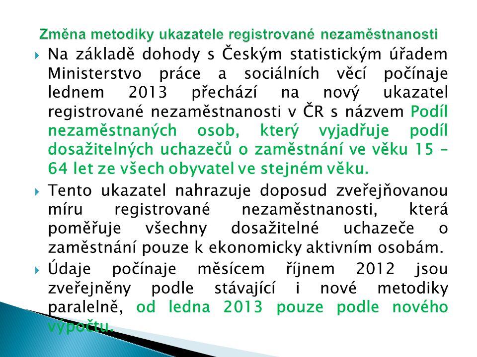  Na základě dohody s Českým statistickým úřadem Ministerstvo práce a sociálních věcí počínaje lednem 2013 přechází na nový ukazatel registrované nezaměstnanosti v ČR s názvem Podíl nezaměstnaných osob, který vyjadřuje podíl dosažitelných uchazečů o zaměstnání ve věku 15 – 64 let ze všech obyvatel ve stejném věku.
