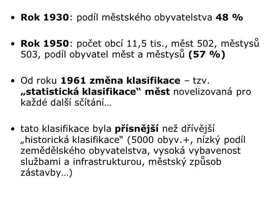 Rok 1930: podíl městského obyvatelstva 48 % Rok 1950: počet obcí 11,5 tis., měst 502, městysů 503, podíl obyvatel měst a městysů (57 %) Od roku 1961 z