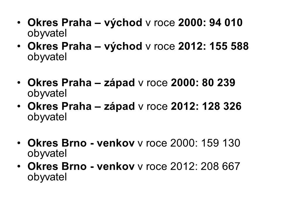 Okres Praha – východ v roce 2000: 94 010 obyvatel Okres Praha – východ v roce 2012: 155 588 obyvatel Okres Praha – západ v roce 2000: 80 239 obyvatel