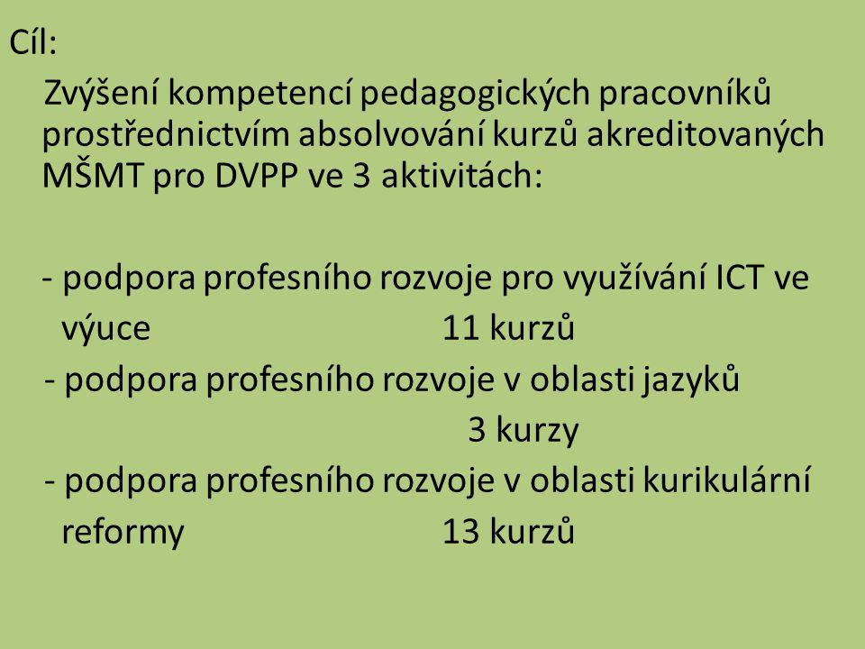 Cíl: Zvýšení kompetencí pedagogických pracovníků prostřednictvím absolvování kurzů akreditovaných MŠMT pro DVPP ve 3 aktivitách: - podpora profesního rozvoje pro využívání ICT ve výuce 11 kurzů - podpora profesního rozvoje v oblasti jazyků 3 kurzy - podpora profesního rozvoje v oblasti kurikulární reformy13 kurzů