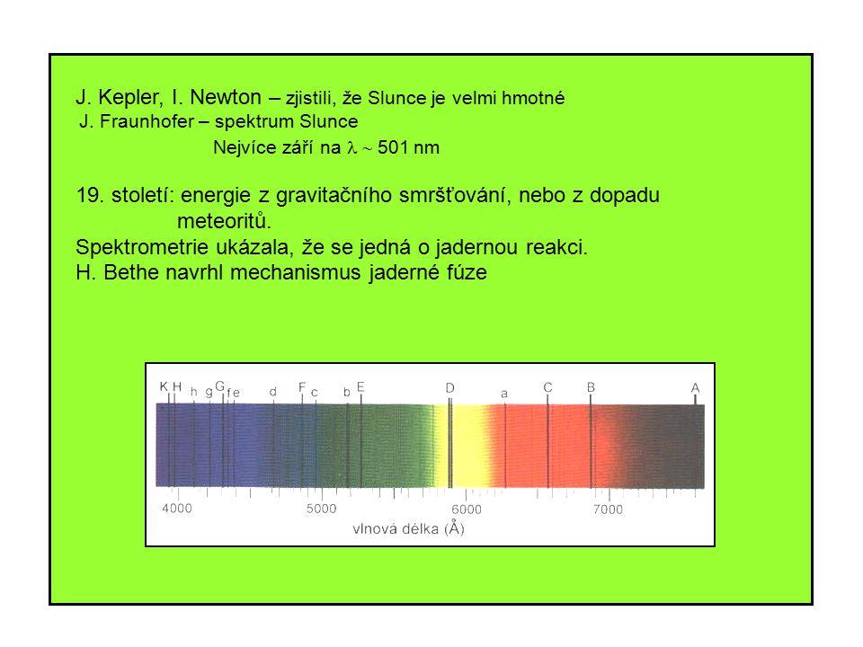 J. Kepler, I. Newton – zjistili, že Slunce je velmi hmotné J. Fraunhofer – spektrum Slunce Nejvíce září na  501  nm 19. století: energie z gravita