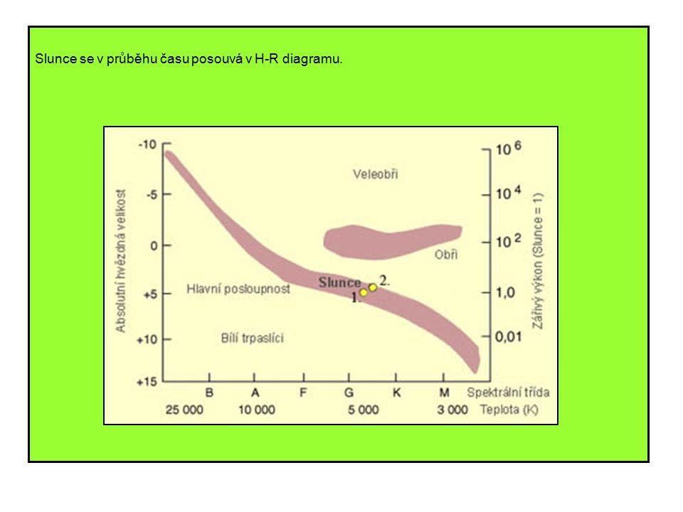 Slunce se v průběhu času posouvá v H-R diagramu.