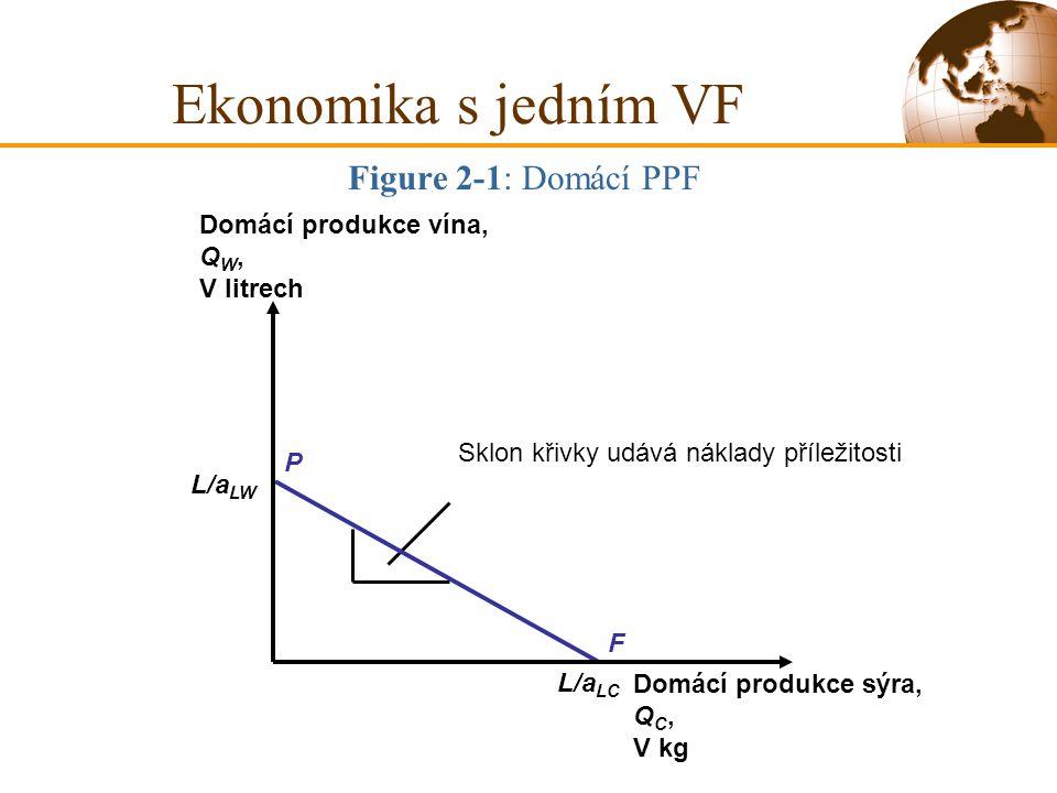 L/a LW L/a LC Figure 2-1: Domácí PPF Ekonomika s jedním VF Sklon křivky udává náklady příležitosti F P Domácí produkce vína, Q W, V litrech Domácí pro
