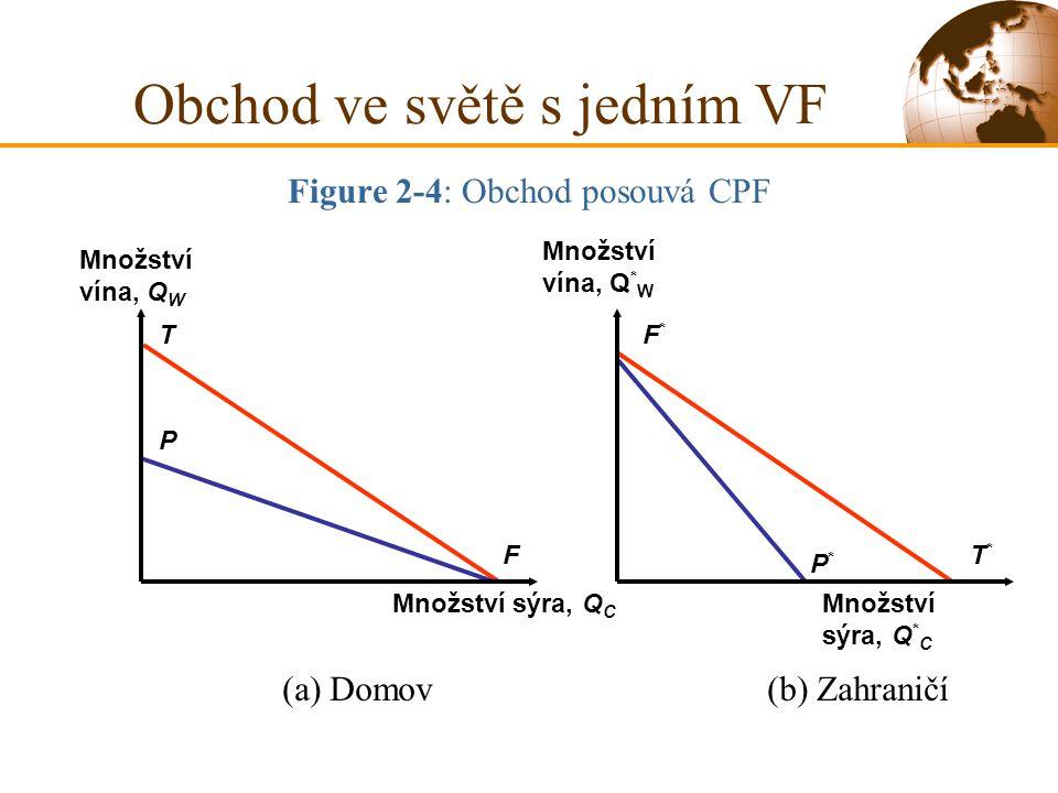 Figure 2-4: Obchod posouvá CPF T F P T*T* P*P* F*F* (a) Domov(b) Zahraničí Množství vína, Q W Množství sýra, Q C Množství vína, Q * W Množství sýra, Q