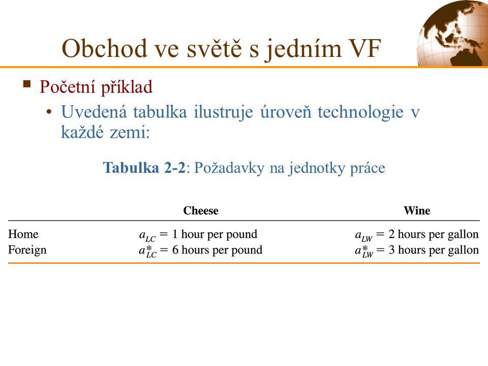  Početní příklad Uvedená tabulka ilustruje úroveň technologie v každé zemi: Tabulka 2-2: Požadavky na jednotky práce Obchod ve světě s jedním VF