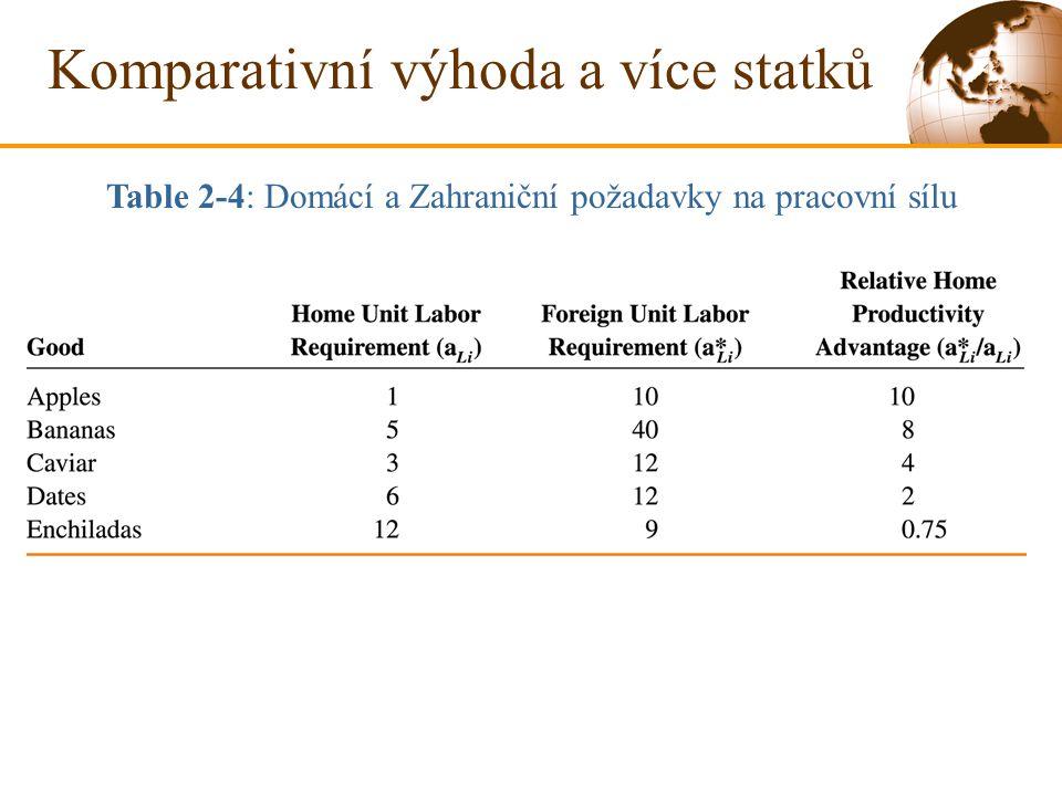 Table 2-4: Domácí a Zahraniční požadavky na pracovní sílu