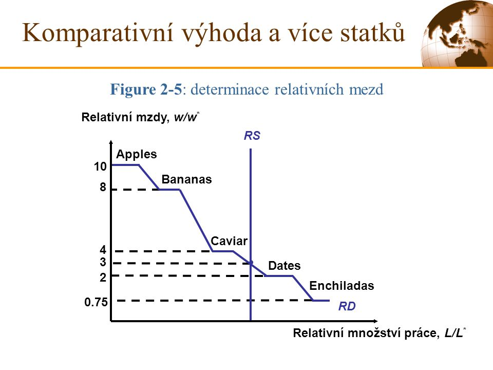 3 10 Apples 8 Bananas 4 Caviar 2 Dates 0.75 Enchiladas RD Komparativní výhoda a více statků Figure 2-5: determinace relativních mezd RS Relativní mzdy