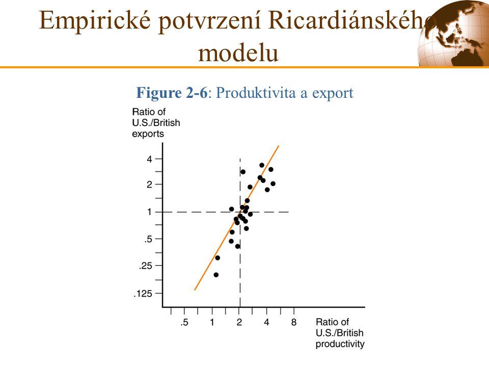 Empirické potvrzení Ricardiánského modelu Figure 2-6: Produktivita a export