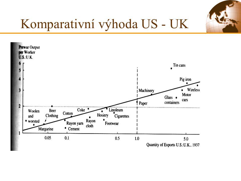 Komparativní výhoda US - UK