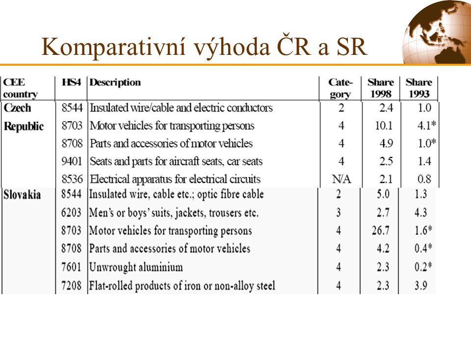 Komparativní výhoda ČR a SR