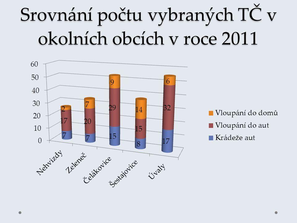 Srovnání počtu vybraných TČ v okolních obcích v roce 2011
