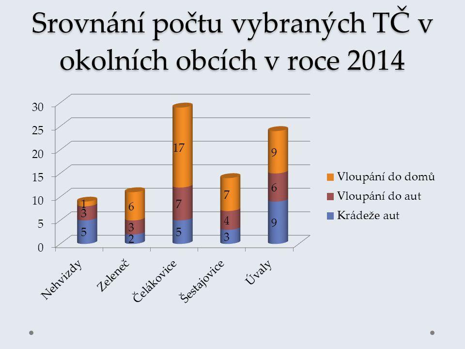 Srovnání počtu vybraných TČ v okolních obcích v roce 2014