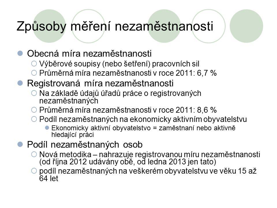 Způsoby měření nezaměstnanosti Obecná míra nezaměstnanosti  Výběrové soupisy (nebo šetření) pracovních sil  Průměrná míra nezaměstnanosti v roce 201