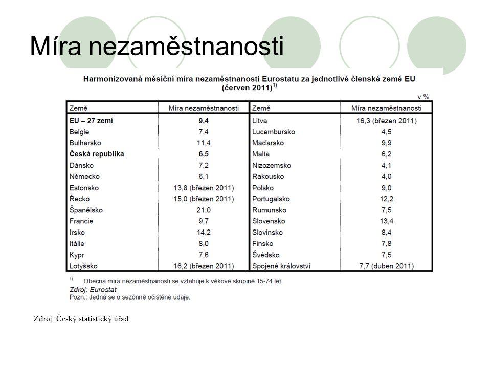 Míra nezaměstnanosti Zdroj: Český statistický úřad