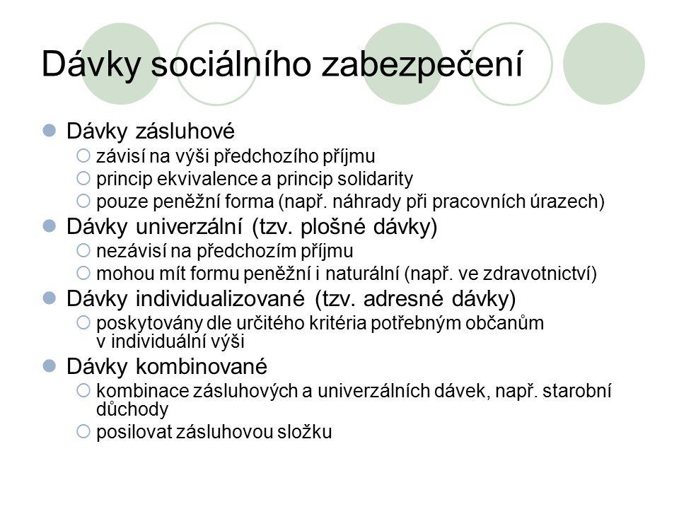 Dávky sociálního zabezpečení Dávky zásluhové  závisí na výši předchozího příjmu  princip ekvivalence a princip solidarity  pouze peněžní forma (nap