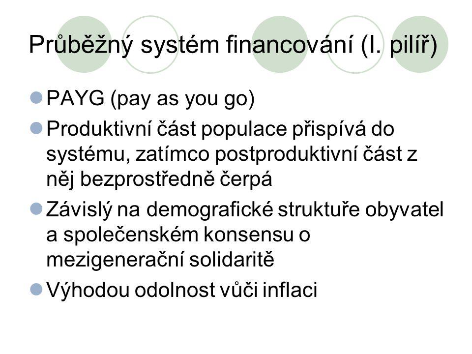 Průběžný systém financování (I. pilíř) PAYG (pay as you go) Produktivní část populace přispívá do systému, zatímco postproduktivní část z něj bezprost