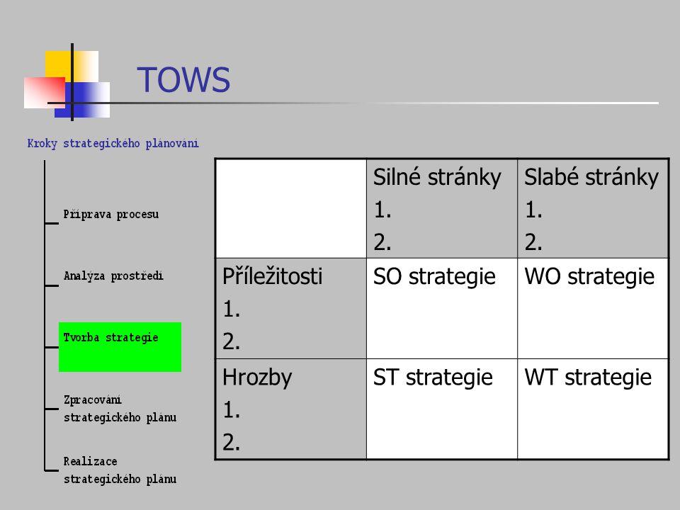TOWS Silné stránky 1. 2. Slabé stránky 1. 2. Příležitosti 1. 2. SO strategieWO strategie Hrozby 1. 2. ST strategieWT strategie