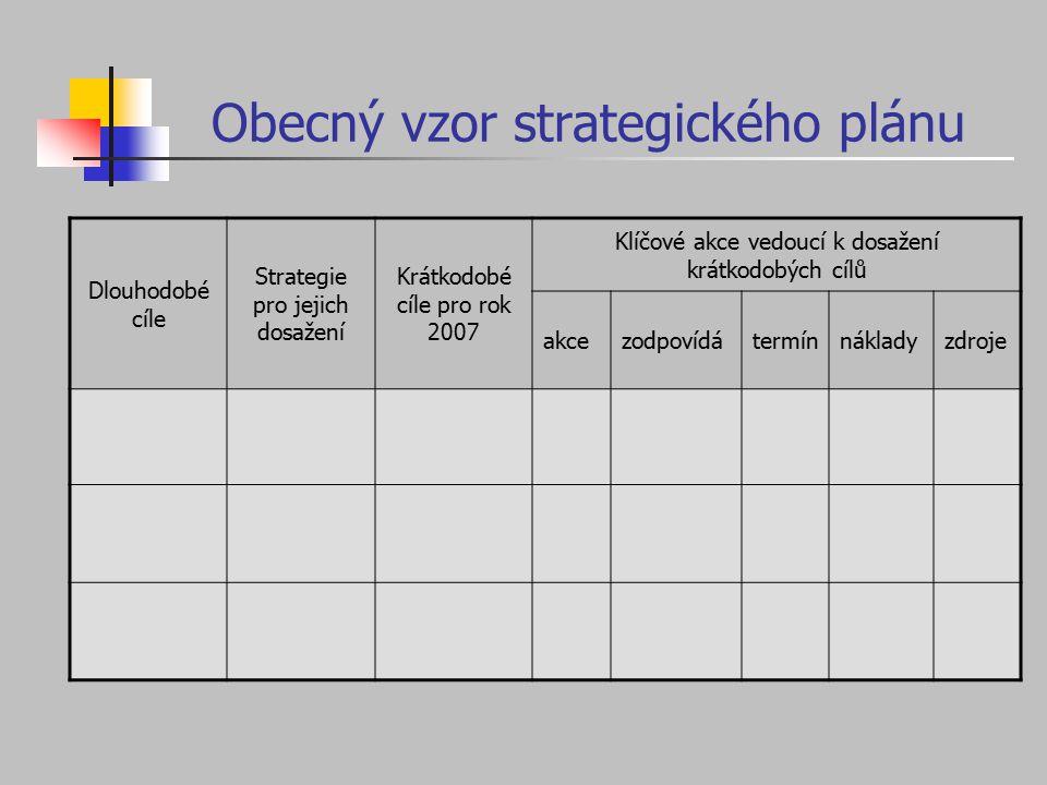 Obecný vzor strategického plánu Dlouhodobé cíle Strategie pro jejich dosažení Krátkodobé cíle pro rok 2007 Klíčové akce vedoucí k dosažení krátkodobýc