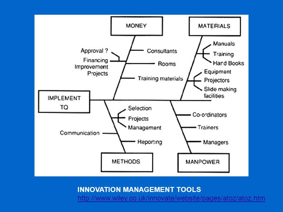 INNOVATION MANAGEMENT TOOLS http://www.wiley.co.uk/innovate/website/pages/atoz/atoz.htm