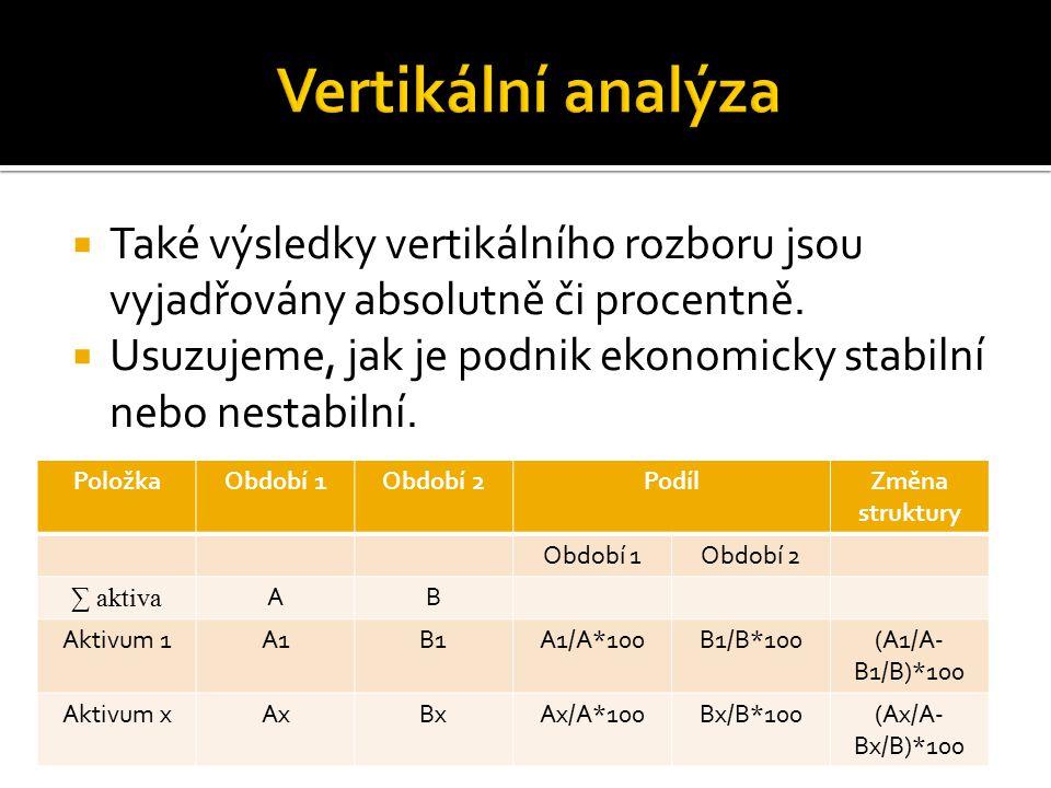  Také výsledky vertikálního rozboru jsou vyjadřovány absolutně či procentně.  Usuzujeme, jak je podnik ekonomicky stabilní nebo nestabilní. PoložkaO