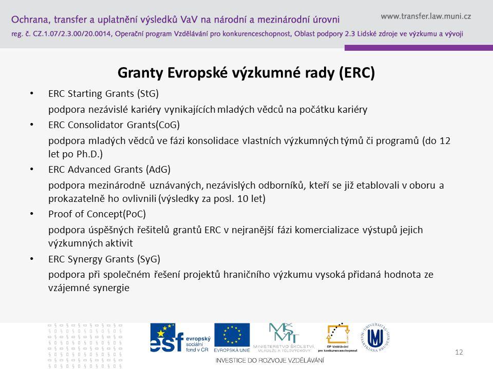 Granty Evropské výzkumné rady (ERC) ERC Starting Grants (StG) podpora nezávislé kariéry vynikajících mladých vědců na počátku kariéry ERC Consolidator Grants(CoG) podpora mladých vědců ve fázi konsolidace vlastních výzkumných týmů či programů (do 12 let po Ph.D.) ERC Advanced Grants (AdG) podpora mezinárodně uznávaných, nezávislých odborníků, kteří se již etablovali v oboru a prokazatelně ho ovlivnili (výsledky za posl.
