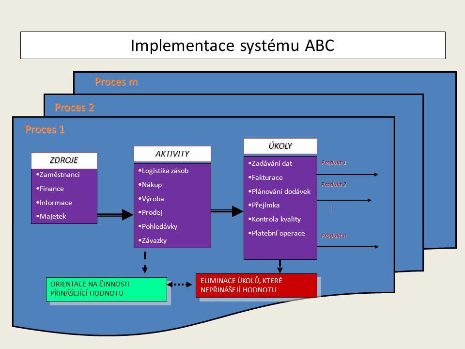 Implementace systému ABC Zaměstnanci Finance Informace Majetek Logistika zásob Nákup Výroba Prodej Pohledávky Závazky Zadávání dat Fakturace Plánování