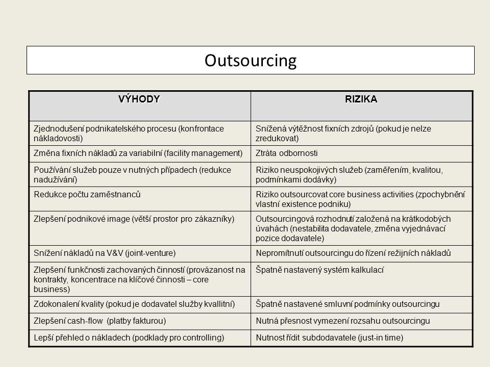 OutsourcingOutsourcingVÝHODYRIZIKA Zjednodušení podnikatelského procesu (konfrontace nákladovosti) Snížená výtěžnost fixních zdrojů (pokud je nelze zr