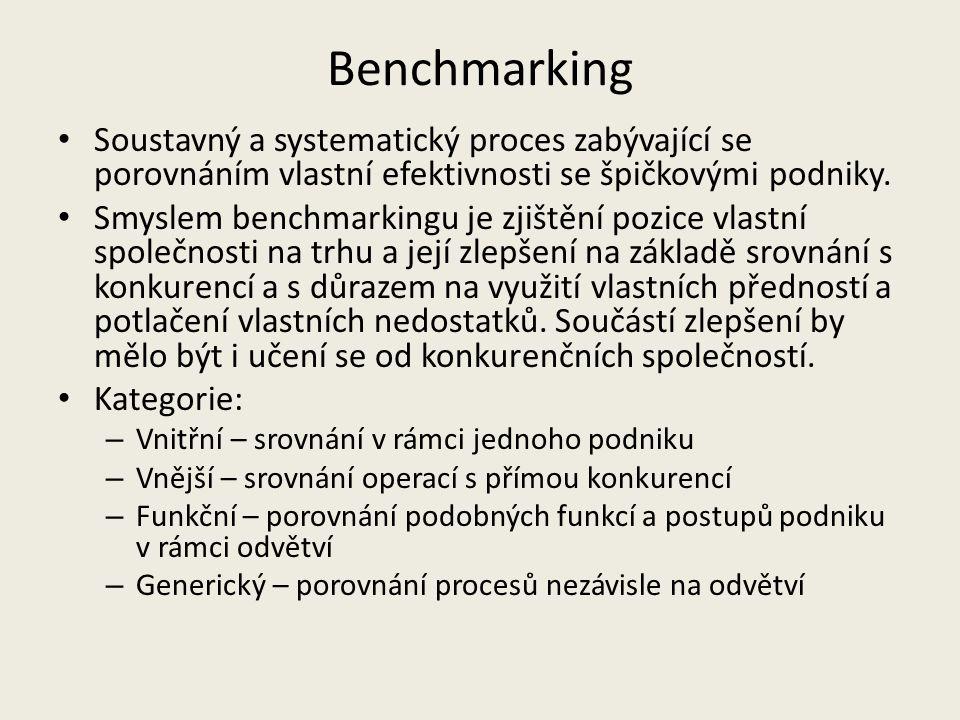 Benchmarking Soustavný a systematický proces zabývající se porovnáním vlastní efektivnosti se špičkovými podniky. Smyslem benchmarkingu je zjištění po