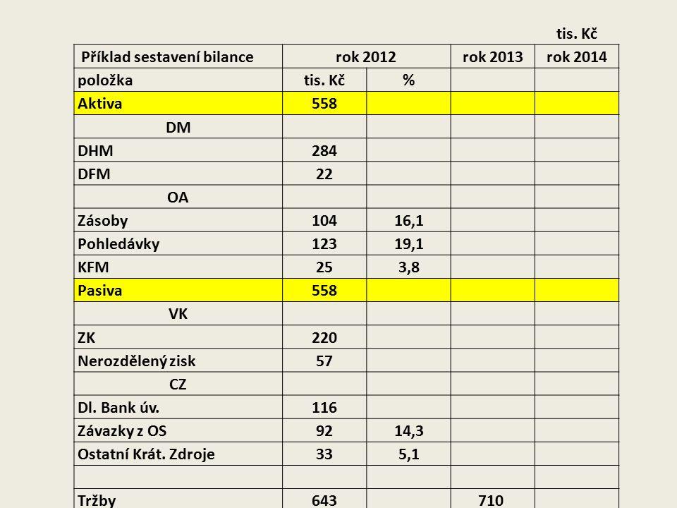 tis. Kč Příklad sestavení bilancerok 2012rok 2013rok 2014 položkatis. Kč% Aktiva558 DM DHM284 DFM22 OA Zásoby10416,1 Pohledávky12319,1 KFM253,8 Pasiva