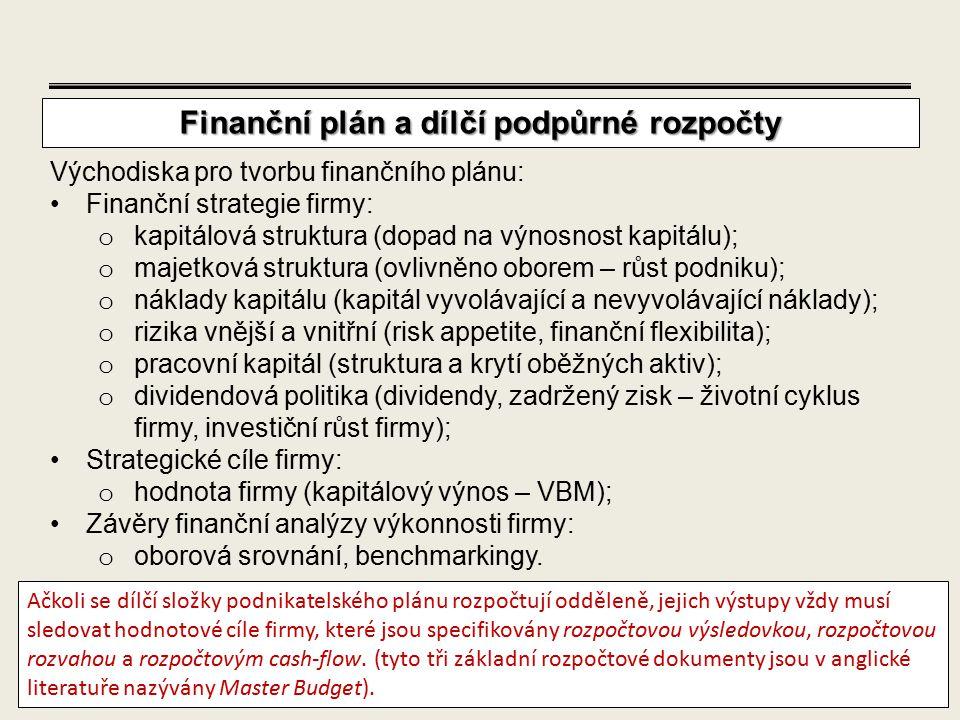 49 Východiska pro tvorbu finančního plánu: Finanční strategie firmy: o kapitálová struktura (dopad na výnosnost kapitálu); o majetková struktura (ovli