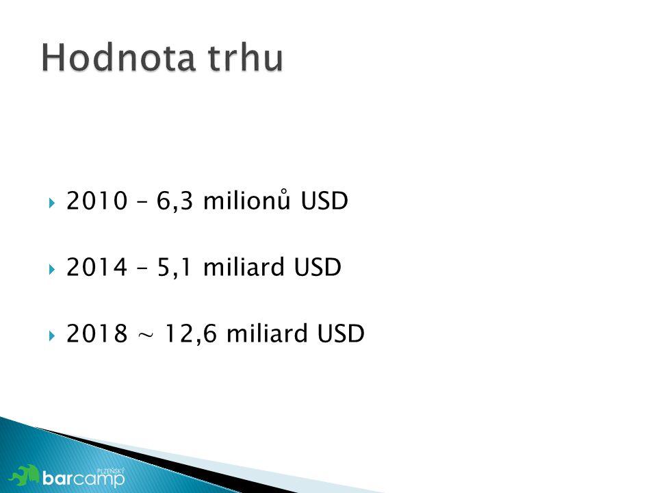  2010 – 6,3 milionů USD  2014 – 5,1 miliard USD  2018 ∼ 12,6 miliard USD
