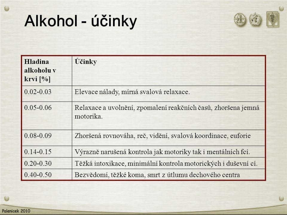 Alkohol - účinky Hladina alkoholu v krvi [%] Účinky 0.02-0.03Elevace nálady, mírná svalová relaxace. 0.05-0.06Relaxace a uvolnění, zpomalení reakčních