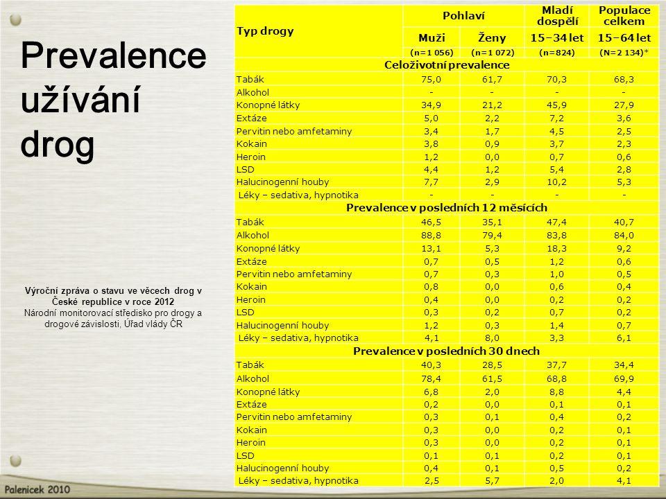 Prevalence užívání drog Výroční zpráva o stavu ve věcech drog v České republice v roce 2012 Národní monitorovací středisko pro drogy a drogové závislosti, Úřad vlády ČR Typ drogy Pohlaví Mladí dospělí Populace celkem MužiŽeny15–34 let15–64 let (n=1 056)(n=1 072)(n=824)(N=2 134)* Celoživotní prevalence Tabák75,061,770,368,3 Alkohol---- Konopné látky34,921,245,927,9 Extáze5,02,27,23,6 Pervitin nebo amfetaminy3,41,74,52,5 Kokain3,80,93,72,3 Heroin1,20,00,70,6 LSD4,41,25,42,8 Halucinogenní houby7,72,910,25,3 Léky – sedativa, hypnotika---- Prevalence v posledních 12 měsících Tabák46,535,147,440,7 Alkohol88,879,483,884,0 Konopné látky13,15,318,39,2 Extáze0,70,51,20,6 Pervitin nebo amfetaminy0,70,31,00,5 Kokain0,80,00,60,4 Heroin0,40,00,2 LSD0,30,20,70,2 Halucinogenní houby1,20,31,40,7 Léky – sedativa, hypnotika4,18,03,36,1 Prevalence v posledních 30 dnech Tabák40,328,537,734,4 Alkohol78,461,568,869,9 Konopné látky6,82,08,84,4 Extáze0,20,00,1 Pervitin nebo amfetaminy0,30,10,40,2 Kokain0,30,00,20,1 Heroin0,30,00,20,1 LSD0,1 0,20,1 Halucinogenní houby0,40,10,50,2 Léky – sedativa, hypnotika2,55,72,04,1