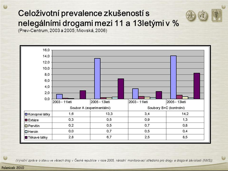 Celoživotní prevalence zkušeností s nelegálními drogami mezi 11 a 13letými v % (Prev-Centrum, 2003 a 2005; Miovská, 2006) (Výroční zpráva o stavu ve v