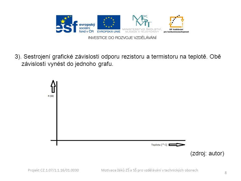 Projekt CZ.1.07/1.1.16/01.0030 Motivace žáků ZŠ a SŠ pro vzdělávání v technických oborech 8 3). Sestrojení grafické závislosti odporu rezistoru a term