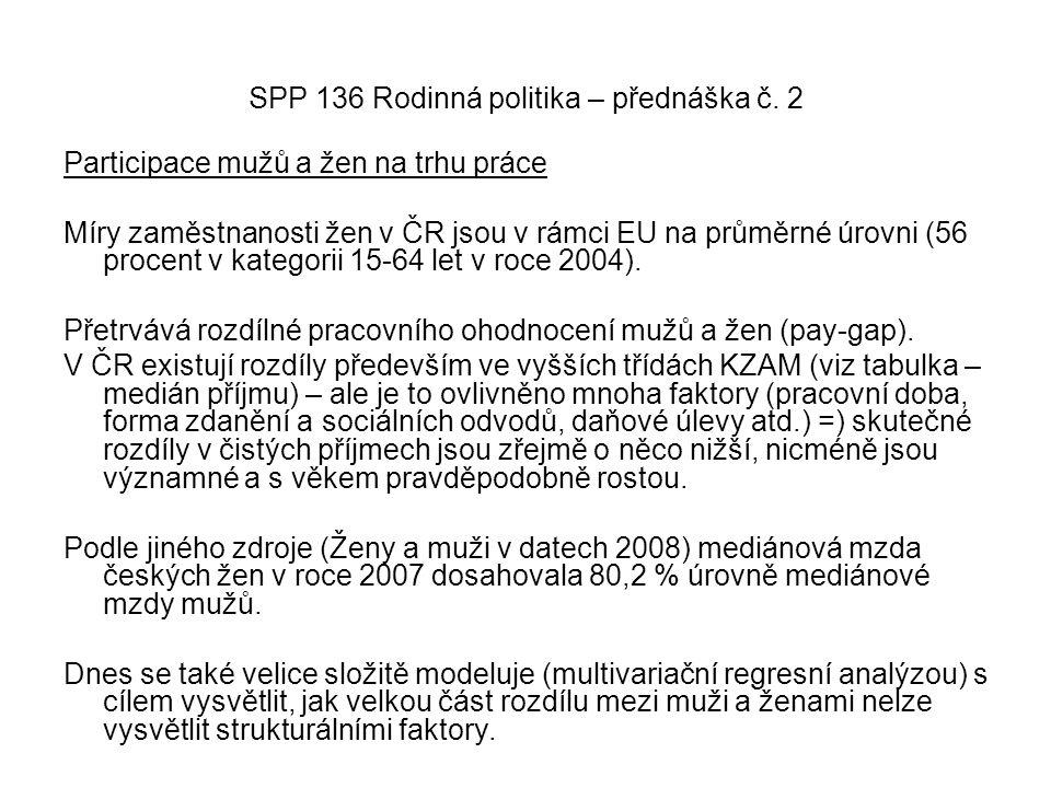 SPP 136 Rodinná politika – přednáška č. 2 Participace mužů a žen na trhu práce Míry zaměstnanosti žen v ČR jsou v rámci EU na průměrné úrovni (56 proc