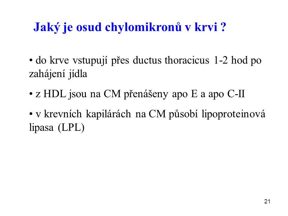 21 Jaký je osud chylomikronů v krvi ? do krve vstupují přes ductus thoracicus 1-2 hod po zahájení jídla z HDL jsou na CM přenášeny apo E a apo C-II v